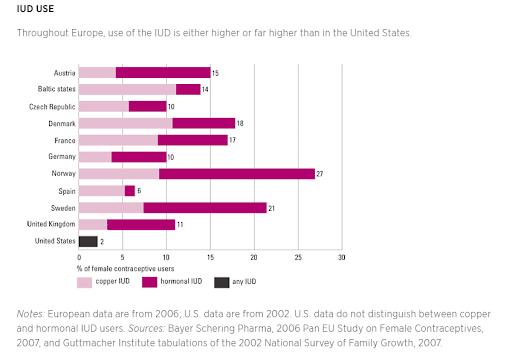 IUD-usage-Europe-US